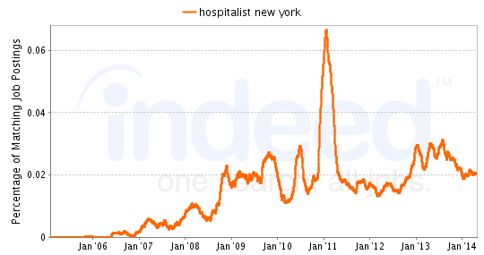 Chart of Hospitalist job growth in New York